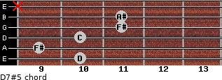 D7#5 for guitar on frets 10, 9, 10, 11, 11, x