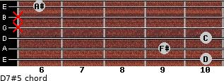 D7#5 for guitar on frets 10, 9, 10, x, x, 6