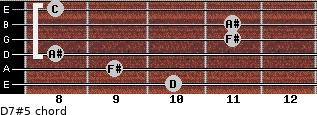 D7#5 for guitar on frets 10, 9, 8, 11, 11, 8
