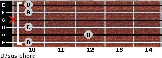 D7sus for guitar on frets 10, 12, 10, x, 10, 10