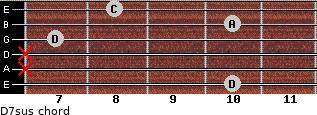 D7sus for guitar on frets 10, x, x, 7, 10, 8