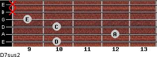 D7sus2 for guitar on frets 10, 12, 10, 9, x, x