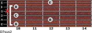 D7sus2 for guitar on frets 10, 12, 10, x, 10, 12