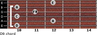 D9 for guitar on frets 10, 12, 10, 11, 10, 12