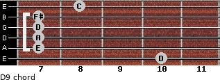 D9 for guitar on frets 10, 7, 7, 7, 7, 8