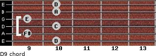 D9 for guitar on frets 10, 9, 10, 9, 10, 10