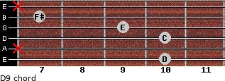 D9 for guitar on frets 10, x, 10, 9, 7, x