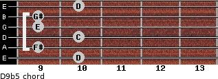 D9(b5) for guitar on frets 10, 9, 10, 9, 9, 10