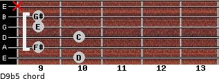 D9b5 for guitar on frets 10, 9, 10, 9, 9, x