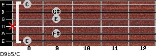 D9b5/C for guitar on frets 8, 9, x, 9, 9, 8