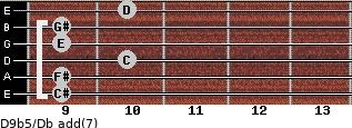 D9b5/Db add(7) guitar chord