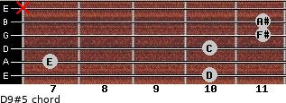 D9#5 for guitar on frets 10, 7, 10, 11, 11, x