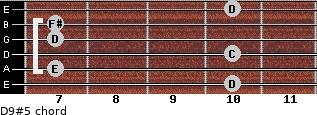 D9#5 for guitar on frets 10, 7, 10, 7, 7, 10