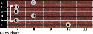 D9#5 for guitar on frets 10, 7, 8, 7, 7, 8