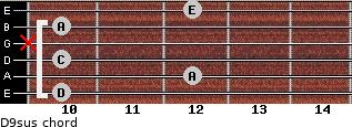 D9sus for guitar on frets 10, 12, 10, x, 10, 12
