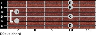 D9sus for guitar on frets 10, 7, 10, 7, 10, 10