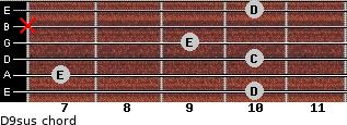 D9sus for guitar on frets 10, 7, 10, 9, x, 10