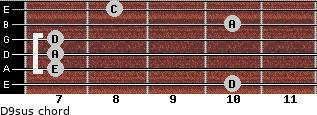 D9sus for guitar on frets 10, 7, 7, 7, 10, 8
