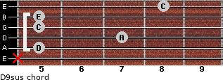 D9sus for guitar on frets x, 5, 7, 5, 5, 8