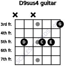 D9sus4 for guitar on frets x, 5, x, 5, 5, 3
