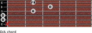 D/A for guitar on frets x, 0, 0, 2, 3, 2