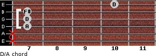 D/A for guitar on frets x, x, 7, 7, 7, 10