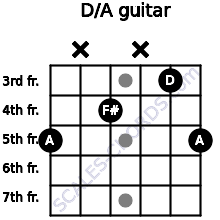 D/A for guitar on frets 5, x, 4, x, 3, 5