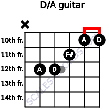 D/A for guitar on frets x, 12, 12, 11, 10, 10