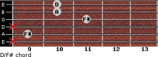 D/F# for guitar on frets x, 9, x, 11, 10, 10