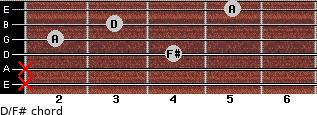 D/F# for guitar on frets x, x, 4, 2, 3, 5
