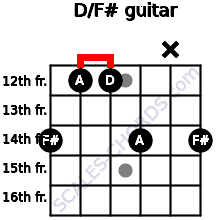 D/F# for guitar on frets 14, 12, 12, 14, x, 14
