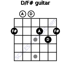 D/F# for guitar on frets 2, 0, 0, 2, 3, 2