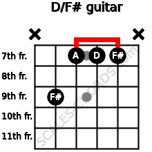 D/F# for guitar on frets x, 9, 7, 7, 7, x