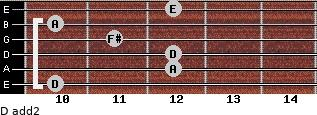 D add(2) for guitar on frets 10, 12, 12, 11, 10, 12