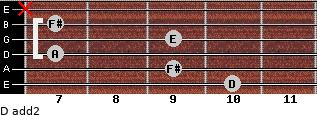 D add(2) for guitar on frets 10, 9, 7, 9, 7, x