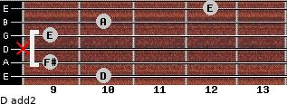 D add(2) for guitar on frets 10, 9, x, 9, 10, 12