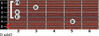 D add(2) for guitar on frets x, 5, 2, 2, 3, 2