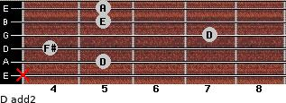 D add(2) for guitar on frets x, 5, 4, 7, 5, 5