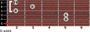 D add(4) for guitar on frets x, 5, 5, 2, 3, 2