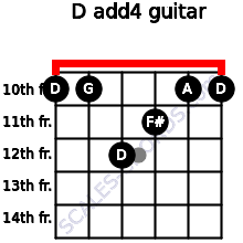 D add(4) for guitar on frets 10, 10, 12, 11, 10, 10
