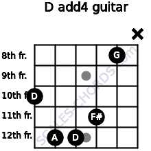 D add(4) for guitar on frets 10, 12, 12, 11, 8, x