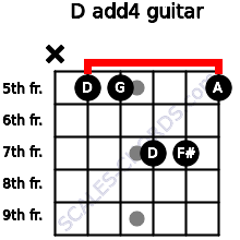 D add(4) for guitar on frets x, 5, 5, 7, 7, 5
