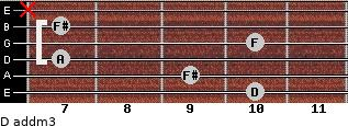 D add(m3) for guitar on frets 10, 9, 7, 10, 7, x