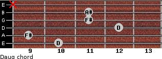 Daug for guitar on frets 10, 9, 12, 11, 11, x
