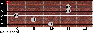 Daug for guitar on frets 10, 9, 8, 11, 11, x