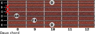 Daug for guitar on frets 10, 9, 8, x, x, 10