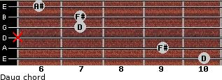 Daug for guitar on frets 10, 9, x, 7, 7, 6