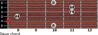 Daug for guitar on frets 10, x, 8, 11, 11, 10