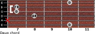 Daug for guitar on frets 10, x, 8, 7, 7, 10