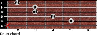 Daug for guitar on frets x, 5, 4, 3, 3, 2
